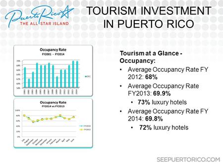 TOURISM INVESTMENT IN PUERTO RICO Tourism at a Glance - Occupancy: Average Occupancy Rate FY 2012: 68% Average Occupancy Rate FY2013: 69.9% 73% luxury.