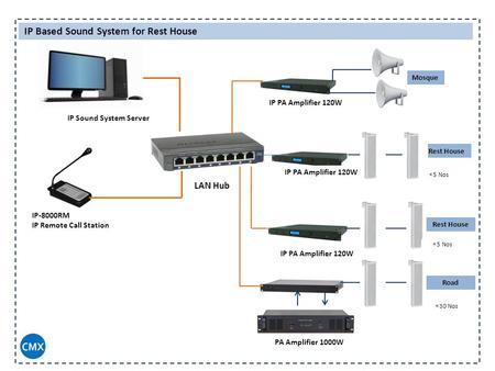 IP Sound System Server IP-8000RM IP Remote Call Station LAN Hub IP Based Sound System for Rest House IP PA Amplifier 120W PA Amplifier 1000W IP PA Amplifier.