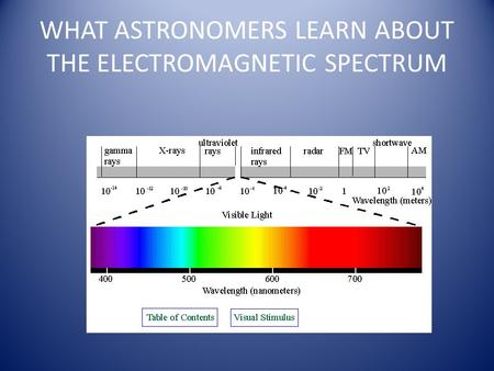 WHAT ASTRONOMERS LEARN ABOUT THE ELECTROMAGNETIC SPECTRUM.