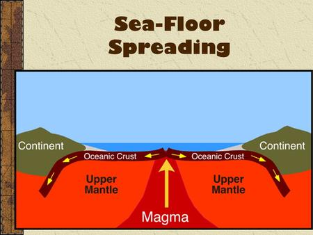 Sea-Floor Spreading. Was Wegener Right? Recently, new technology has given us new clues into drifting continents. Wegener's theory of drifting continents.