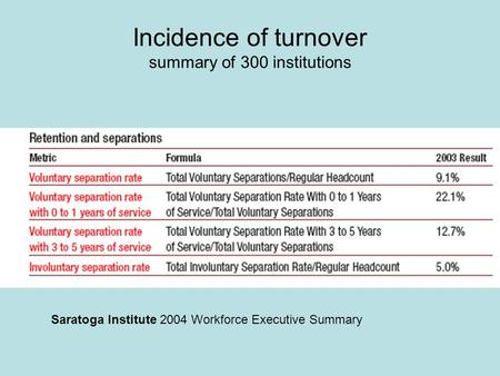 Incidence of turnover summary of 300 institutions Saratoga Institute 2004 Workforce Executive Summary.