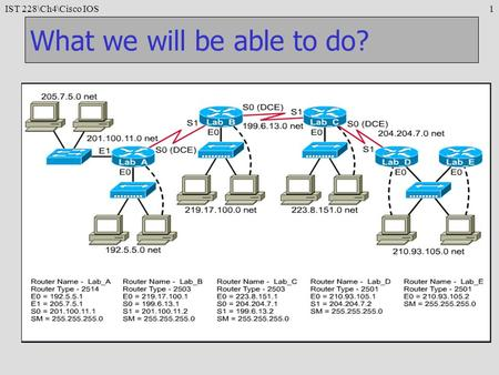 IST 228Ch4Cisco IOS1 What we will be able to do?