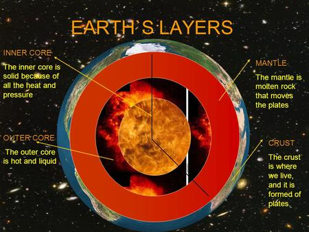 EARTH`S LAYERS INNER CORE