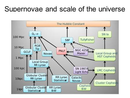 Supernovae and scale of the universe. SN Ia have extremely uniform light curves → standard candles!