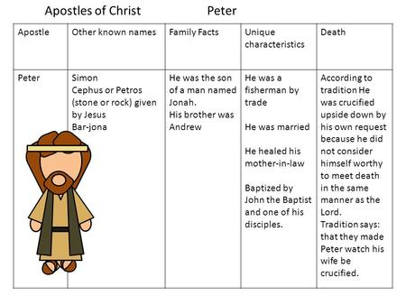 ApostleOther known namesFamily FactsUnique characteristics Death PeterSimon Cephus or Petros (stone or rock) given by Jesus Bar-jona He was the son of.