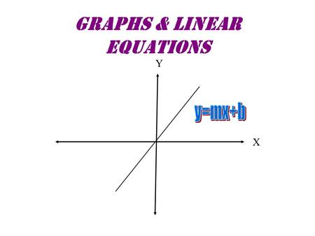 Graphs & Linear Equations Y X. Example of a Linear Function A Dog's Human's Equivalent Age A Dog's Actual Age Y X (3,21) (5,35) (11,77) 3 5 11 77 35 21.