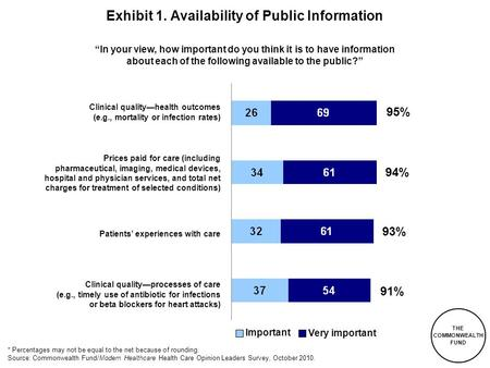 "THE COMMONWEALTH FUND Exhibit 1. Availability of Public Information ""In your view, how important do you think it is to have information about each of the."