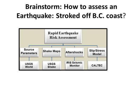 Brainstorm: How to assess an Earthquake: Stroked off B.C. coast? Rapid Earthquake Risk Assessment Source Parameters USGS World Shake Maps USGS Shake Aftershocks.