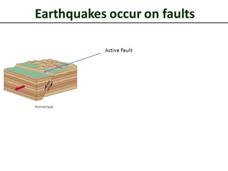 Earthquakes occur on faults Active Fault. Earthquakes Create Seismic Waves.