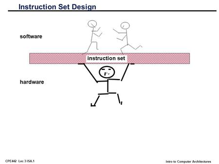 CPE442 Lec 3 ISA.1 Intro to Computer Architectures Instruction Set Design instruction set software hardware.