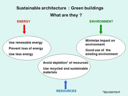 Sustainable architecture : Green buildings What are they ? ENERGYENVIRONMENT Use renewable energy Prevent loss of energy Use less energy Minimize impact.