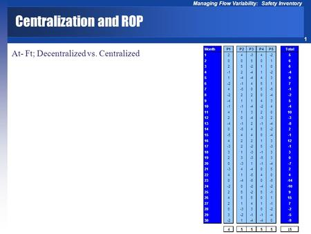 1 Managing Flow Variability: Safety Inventory Centralization and ROP At- Ft; Decentralized vs. Centralized.