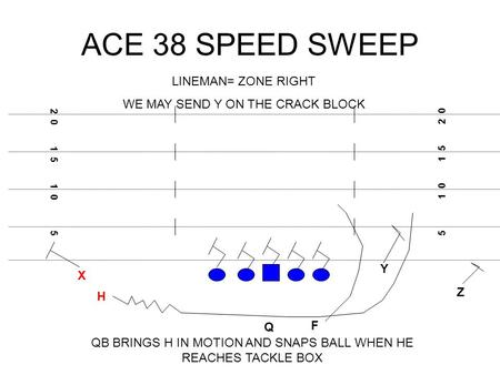 ACE 38 SPEED SWEEP X F H Q Z Y 5 1 0 1 5 2 0 1 5 1 0 5 LINEMAN= ZONE RIGHT WE MAY SEND Y ON THE CRACK BLOCK QB BRINGS H IN MOTION AND SNAPS BALL WHEN HE.