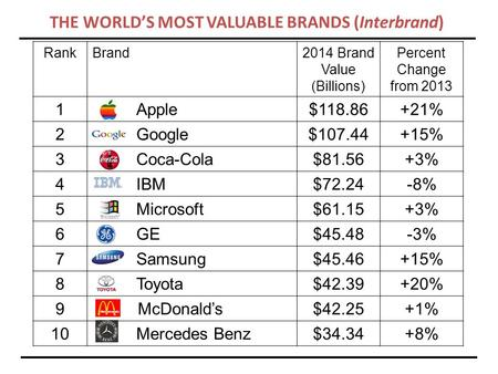 RankBrand2014 Brand Value (Billions) Percent Change from 2013 1Apple$118.86+21% 2Google$107.44+15% 3Coca-Cola$81.56+3% 4IBM$72.24-8% 5Microsoft$61.15+3%