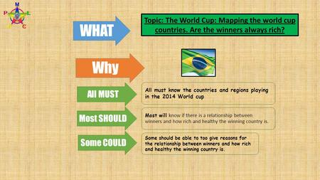 WHAT Why All MUST Most SHOULD Some COULD All must know the countries and regions playing in the 2014 World cup Most will know if there is a relationship.