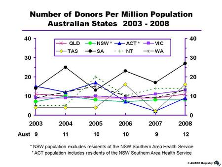 © ANZOD Registry Australian States 2003 - 2008 Number of Donors Per Million Population Aust 9 11 10 10 9 12 * NSW population excludes residents of the.