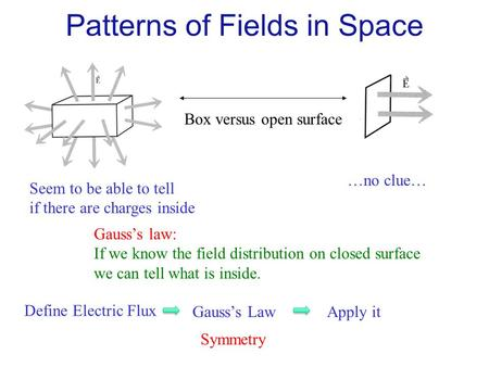Box versus open surface Seem to be able to tell if there are charges inside …no clue… Gauss's law: If we know the field distribution on closed surface.