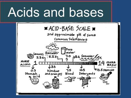 "Acids and bases. What is an ACID? An acid is a substance (compound) that contains an H+ ion attached to it. This is really a ""loose"" definition. Not entirely."