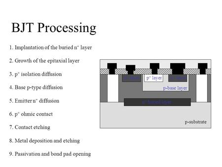 BJT Processing 1. Implantation of the buried n + layer 2. Growth of the epitaxial layer 3. p + isolation diffusion 4. Base p-type diffusion 5. Emitter.