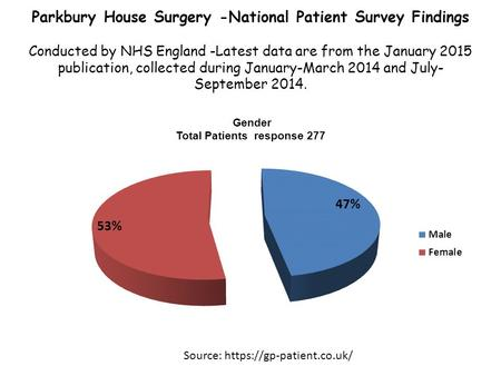 Parkbury House Surgery -National Patient Survey Findings Conducted by NHS England -Latest data are from the January 2015 publication, collected during.