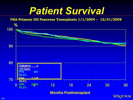 Patient Survival USA Primary DD Pancreas Transplants 1/1/2004 – 12/31/2008 Categoryn 1Yr Surv. PTA 491 96.4% PAK1,136 96.6% SPK4,206 95.2% 2/09.
