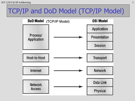 IST 228\Ch3\IP Addressing1 TCP/IP and DoD Model (TCP/IP Model)