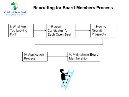 Recruiting for Board Members Process I. What Are You Looking For? II. Recruit Candidates for Each Open Seat III. How to Recruit Prospects IV. Application.