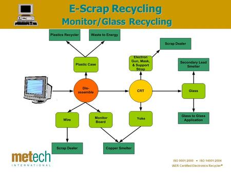 ISO 9001:2000  ISO 14001:2004 IAER Certified Electronics Recycler  E-Scrap Recycling Monitor/Glass Recycling.