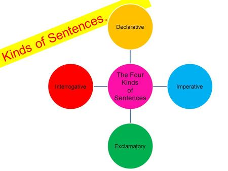 Kinds of Sentences… The Four Kinds of Sentences DeclarativeImperativeExclamatoryInterrogative.