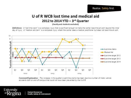 Human Resources Health, Safety & Environment U of R WCB lost time and medical aid 2012 to 2014 YTD – 3 rd Quarter (faculty and students excluded) Human.