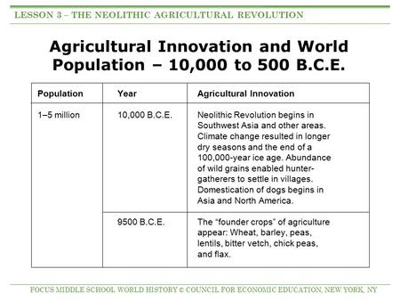 Agricultural Innovation and World Population – 10,000 to 500 B.C.E. PopulationYearAgricultural Innovation 1–5 million10,000 B.C.E.Neolithic Revolution.