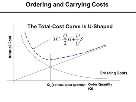 The Total-Cost Curve is U-Shaped Ordering Costs QOQO Order Quantity (Q) Annual Cost ( optimal order quantity) Ordering and Carrying Costs.