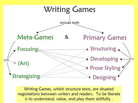 Writing games are what skillful writers—and skillful readers— do within texts, within rhetorical situations. Writers play with ideas and images, crafting.