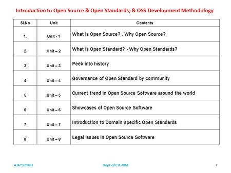 Sl.NoUnitContents 1.Unit - 1 What is Open Source?, Why Open Source? 2Unit – 2 What is Open Standard? - Why Open Standards? 3Unit – 3 Peek into history.