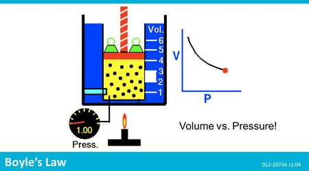 Volume vs. Pressure! Boyle's Law 012-10734 r1.04.
