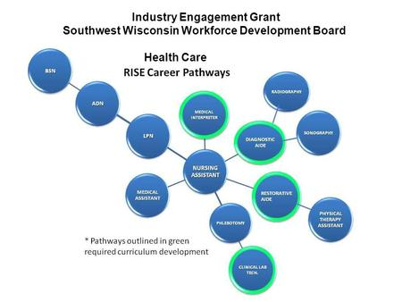1 Industry Engagement Grant Southwest Wisconsin Workforce Development Board Health Care.