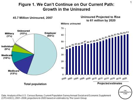 THE COMMONWEALTH FUND 1 Figure 1. We Can't Continue on Our Current Path: Growth in the Uninsured Data: Analysis of the U.S. Census Bureau, Current Population.