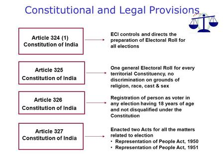 Article 324 (1) Constitution of India ECI controls and directs the preparation of Electoral Roll for all elections Article 327 Constitution of India Enacted.