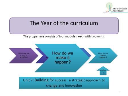The Year of the curriculum What are we trying to achieve? How shall we organise learning? How shall we evaluate success? How do we make it happen? Module.
