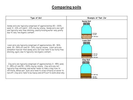 Comparing soils Type of SoilExample of Test Jar Sandy soils are typically comprised of approximately 80 - 100% sand, 0 - 10% silt and 0 - 10% clay by volume.