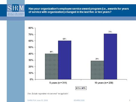 ©SHRM 2008SHRM Poll: June 30, 20081 Has your organization's employee service award program (i.e., awards for years of service with organization) changed.