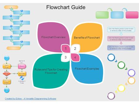 Flowchart Guide Rules and Tips for Creating Flowchart Floachart Examples Flowchart Overview Benefits of Flowchart 3 4 1 2 Start Alarm Rings Ready to Get.
