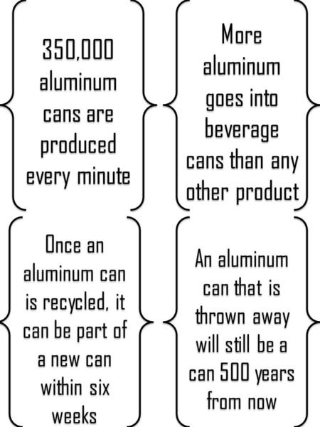 350,000 aluminum cans are produced every minute More aluminum goes into beverage cans than any other product An aluminum can that is thrown away will still.
