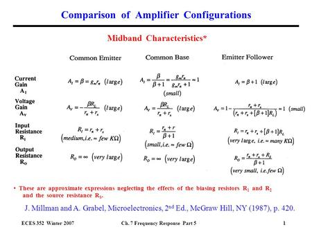 ECES 352 Winter 2007Ch. 7 Frequency Response Part 51 Comparison of Amplifier Configurations Midband Characteristics* These are approximate expressions.