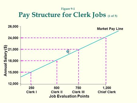 Figure 9-1 Pay Structure for Clerk Jobs (1 of 5)