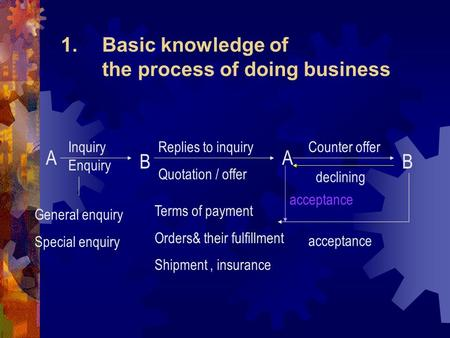 1.Basic knowledge of the process of doing business A Inquiry Enquiry B Replies to inquiry Quotation / offer A B General enquiry Special enquiry Counter.
