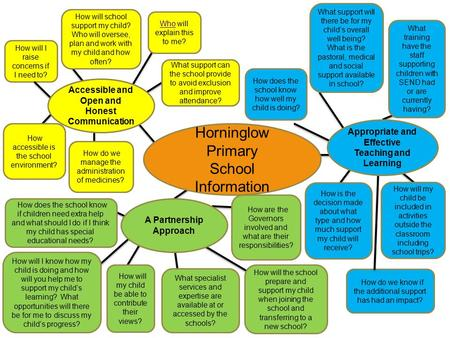 Horninglow Primary School Information How will I raise concerns if I need to? How will school support my child? Who will oversee, plan and work with my.