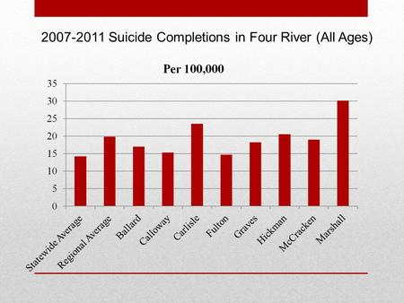 2007-2011 Suicide Completions in Four River (All Ages)