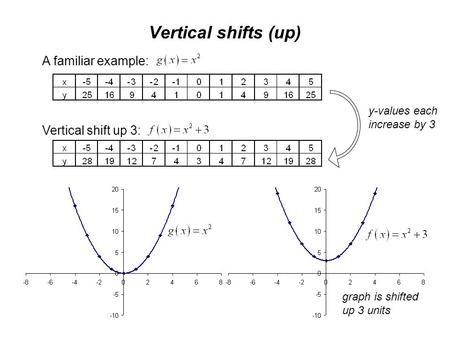 Vertical shifts (up) A familiar example: Vertical shift up 3: y-values each increase by 3 graph is shifted up 3 units.