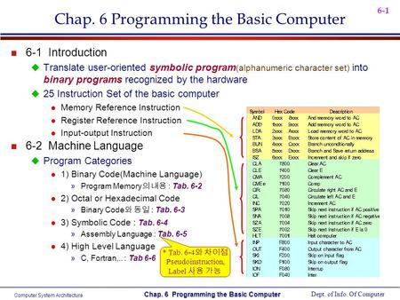 Computer System Architecture Dept. of Info. Of Computer Chap. 6 Programming the Basic Computer 6-1 Chap. 6 Programming the Basic Computer n 6-1 Introduction.